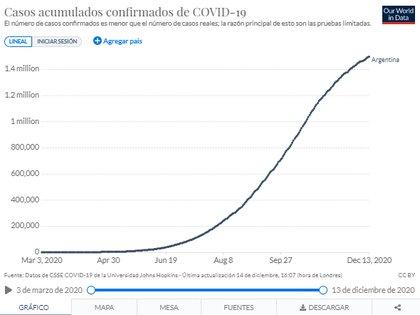 """La evolución de los casos COVID-19 en la Argentina. """"El número de casos confirmados es menor a los contagiados reales por las pruebas diagnósticas limitadas"""", advierten desde Our World In Data"""