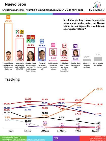 El candidato de Movimiento Ciudadano se ha colocado en el primer lugar de las encuestas electorales del estado de Nuevo León (Foto: Twitter/ @samuelgarcias)