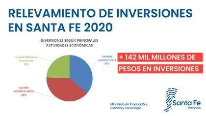 Detalle de la inversión privada en Santa Fe en lo que va del año (Ministerio de Producción, Ciencia y Tecnología de Santa Fe)