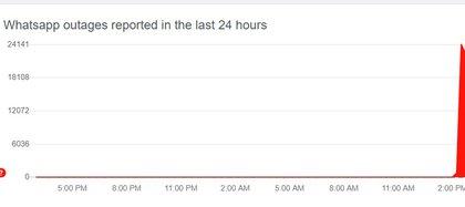 Hubo un aumento de reportes de fallas de usuarios en las últimas horas, según se ve en DownDetector
