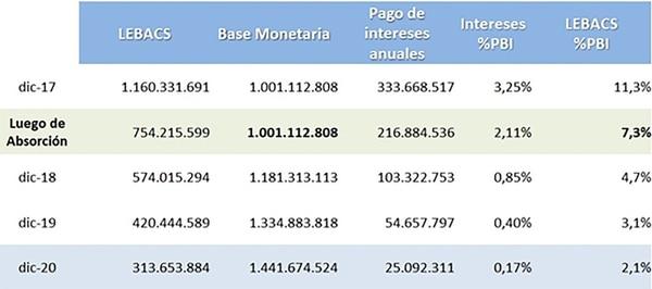 (E&R, LEBACs, base monetaria y cuasi fiscal con Propuesta Monetaria Giacomini-Milei)