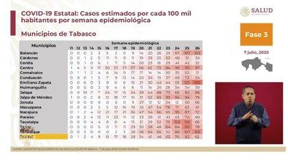 En Tabasco,  de la semana epidemiológica 24 a la 25, se registró un incremento del 15% en los casos confirmados (Foto: SSa)
