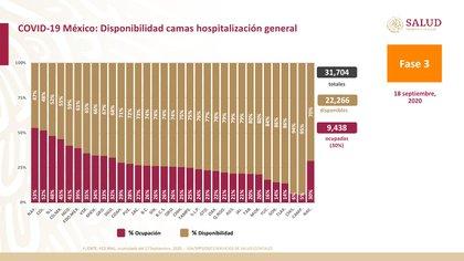 A nivel nacional se cuenta con 70% de disponibilidad hospitalaria en camas de atención general (Foto: SSa)