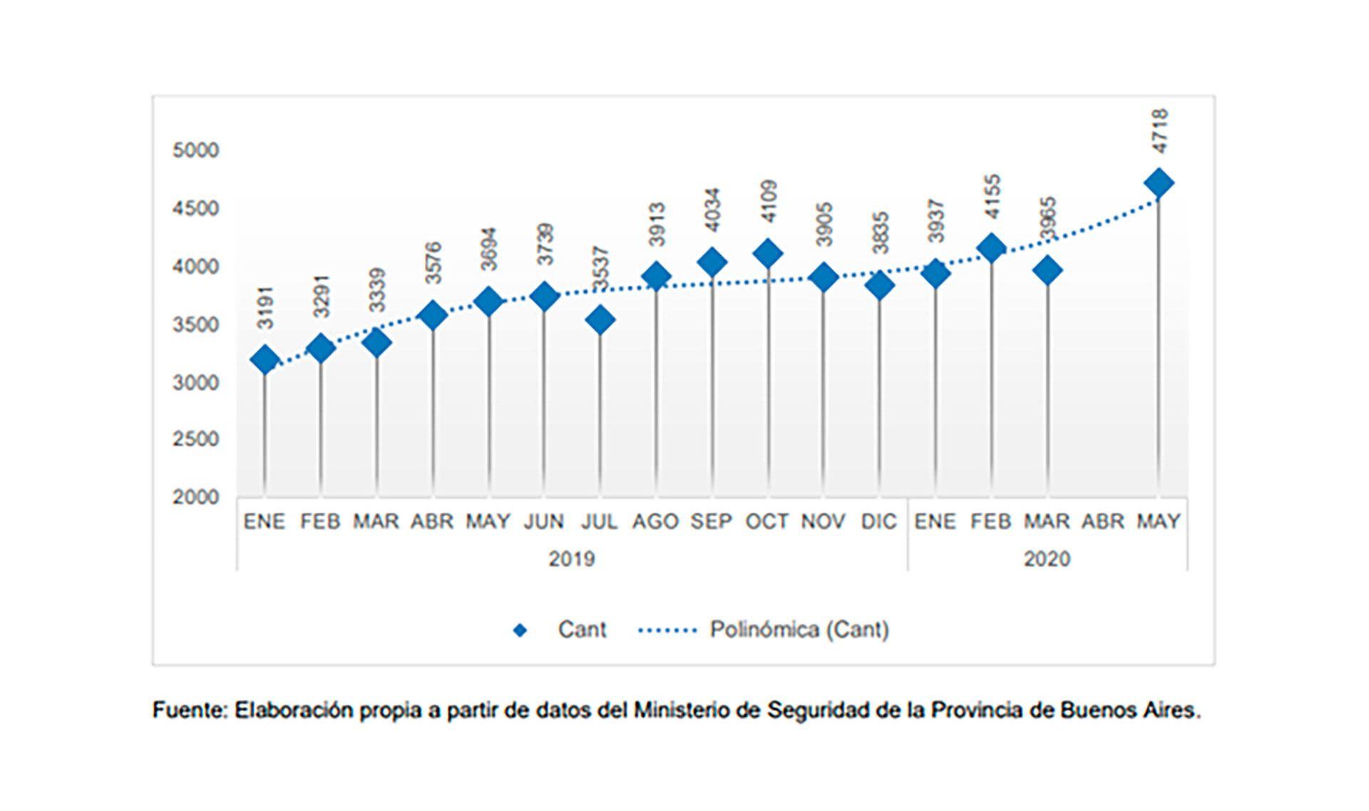 Grafico-CNPT-detenidos-informe-anual