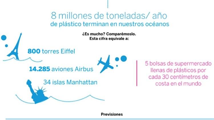 Comparativos sobre basura plástica (Fundación Aquae)