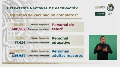 El avance de la jornada nacional de vacunación al 06 de abril del 2021 (Foto: SSA)
