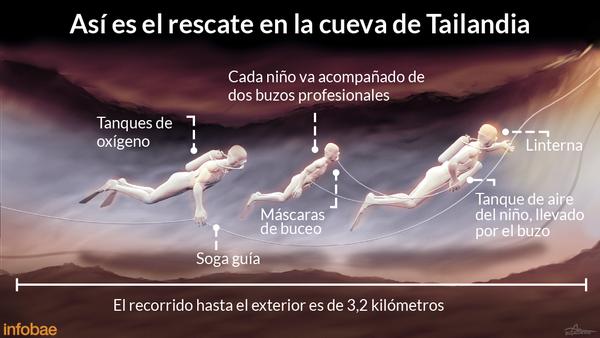 Infografía: Rodrigo Acevedo Musto y Tomás Orihuela (Fuente: BBC)