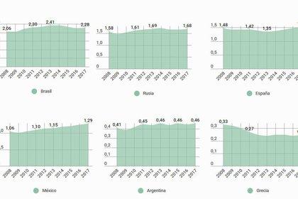 Entre emergentes y otras economías más avanzadas, el golpe fue mayor. En el caso de Grecia, apenas ahora se está viendo la luz al final del túnel