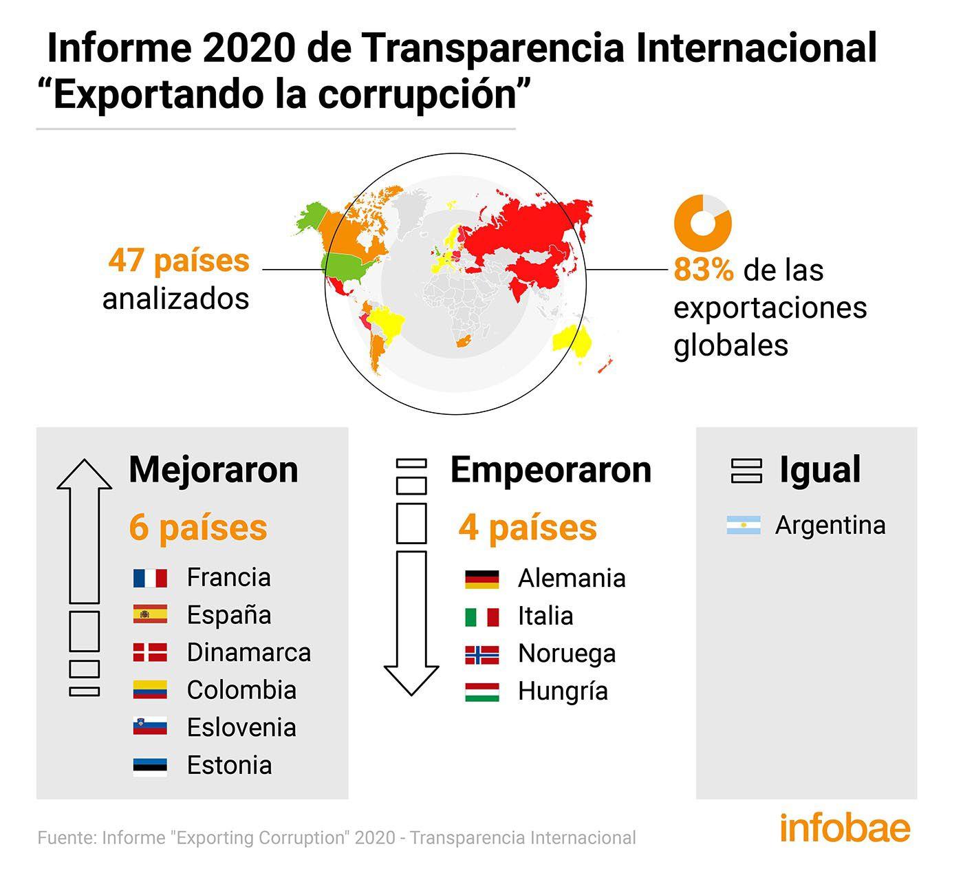 Informe 2020 sobornos en el extranjero Transparencia Internacional
