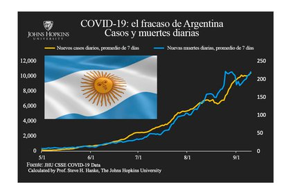 El gráfico que el economista compartió a través de su cuenta de Twitter y con el que criticó las medidas adoptadas por el presidente Alberto Fernández para contener la curva de contagios de COVID-19