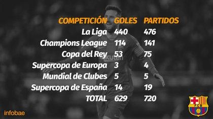 Los goles que anotó con el FC Barcelona