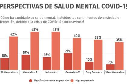 """La disminución de la salud mental fue más experimentada por los millennials y la Generación Z, más de la mitad de los cuales dijeron que había empeorado """"algo"""" o """"significativamente"""""""