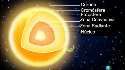 Estructura del Sol (NASA)