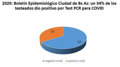 Imagen 5 - 2020: Boletín Epidemiológico Ciudad de Bs As: un 34% de los testeados dio positivo por Test PCR para COVID-19