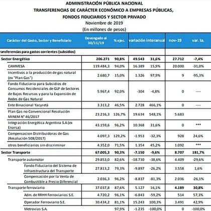 Ningún otro rubro tuvo un aumento porcentual en sus subsidios como el del gas no convencional, de acuerdo con el último informe de la ASAP