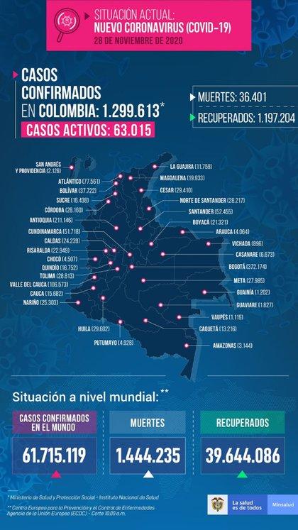 Reporte covid-19 Colombia 28 de noviembre.