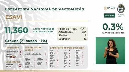 Distribución de eventos supuestamente atribuibles a la vacunación e inmunización (ESAVI)(Foto: SSA)