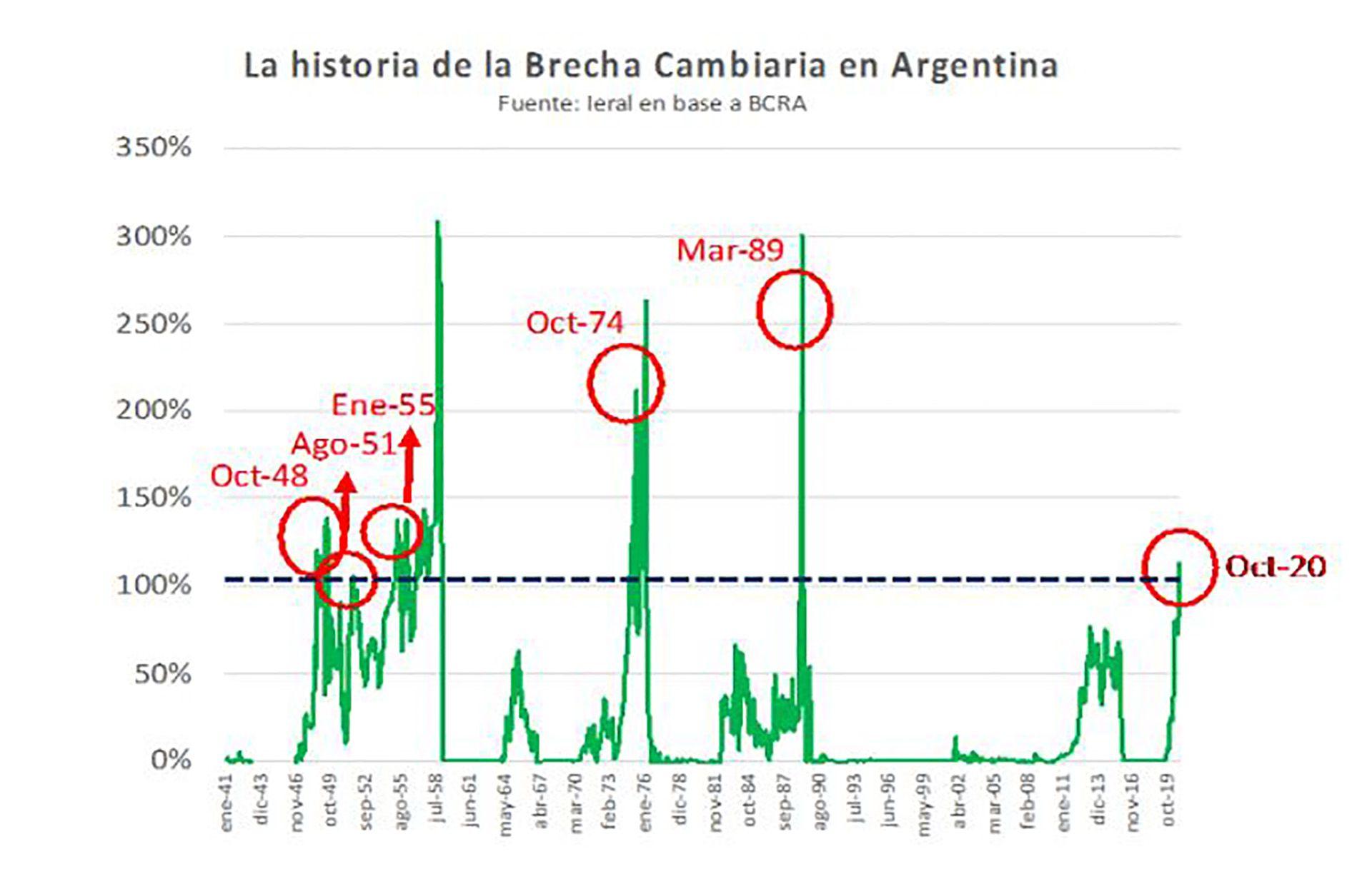 Ieral Reyes Rivas Dólar Brecha Inflación