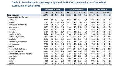 El estudio ENE-COVID halló diferencias geográficas en la tasa de inmunidad, que en promedio en toda España es del 5,2 por ciento.