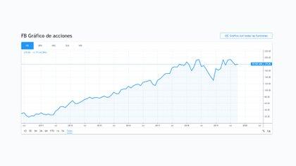 La evolución de las acciones de Facebook desde su oferta pública inicial en 2012.