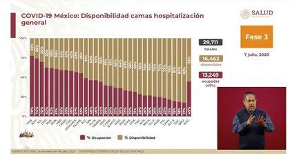 Tabasco es la entidad del país con mayor saturación en camas de hospitalización general (Foto: SSa)