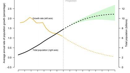 La línea negra (eje derecho) muestra la evolución creciente de la población mundial en miles de millones de personas, entre 1950 y 2100. La línea amarilla (eje izquierdo) muestra la evolución decreciente de la tasa anual de crecimiento de la población, que será cercana a 0 en 2100 (Fuente: División de Población de la ONU. Perspectivas de la Población Mundial 2019)