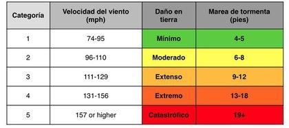 Categorías en las que son clasificados lo huracanes. Foto: Nasa.