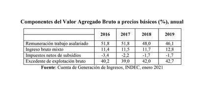 Fuente: Cuenta de Generación de Ingresos, INDEC, enero 2021