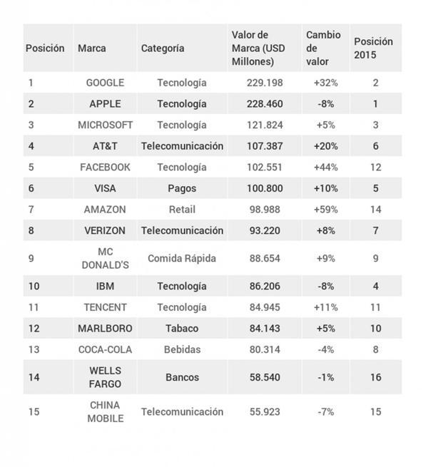 Las 15 marcas más valiosas del mundo. (Infogram Infobae)
