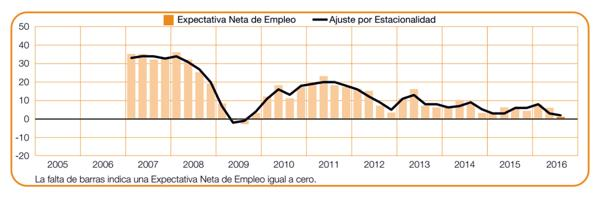 La expectativa neta de empleo se encuentra en el menor nivel desde 2009. (Manpower)