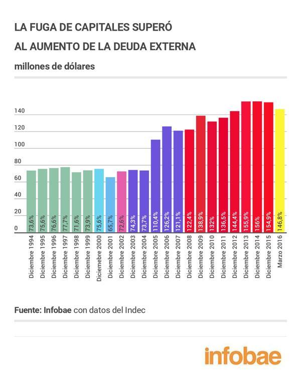 Desde 2005 los capitales fuera del circuito productivo superan al endeudamiento del país