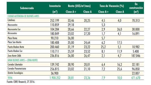 En el primer semestre, la oferta de oficinas aumentó 3,6% y la tasa media de vacancia subió a 8,9% (CBRE)