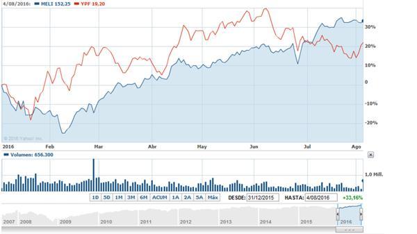 La señal de los precios define claramente el estado de cada empresa (Yahoo Finanzas)
