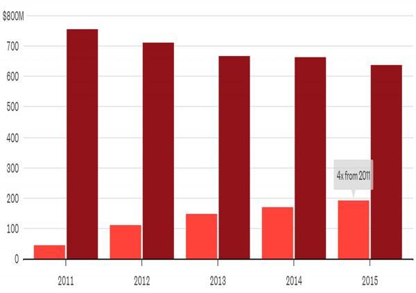 En The New York Times, la ganancia por anuncios en la edición impresa y online cayó 16% entre 2011 y 2015