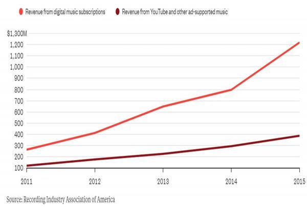 Rojo: ingresos por suscripciones para música digital – Bordó: ingresos por avisos en YouTube y otras plataformas