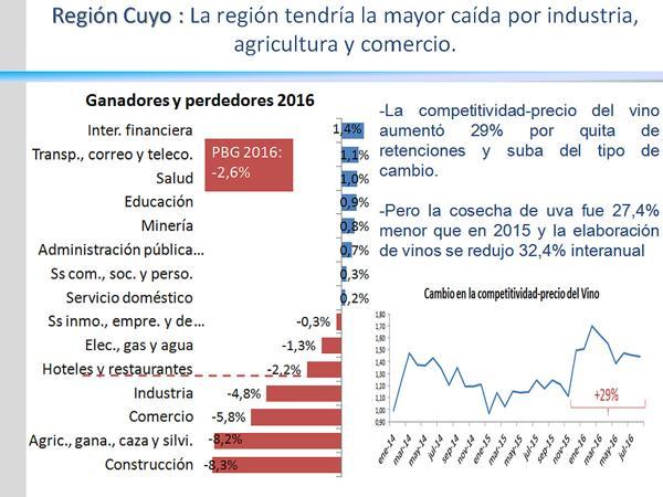 Cuyo es la región más castigada por la caída del PBI