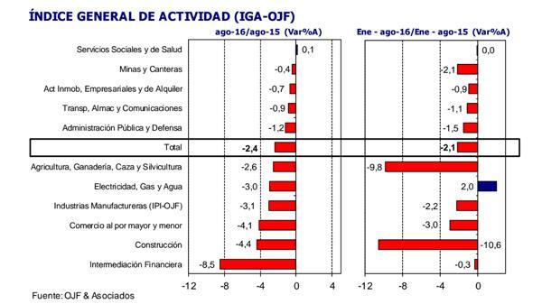 Ahora sólo un sector se contrajo más de 8% interanual (OJF)
