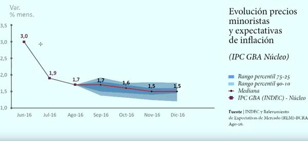 Para el BCRA, la inflación se estabilizará en 1,5% mensual hacia fin de año