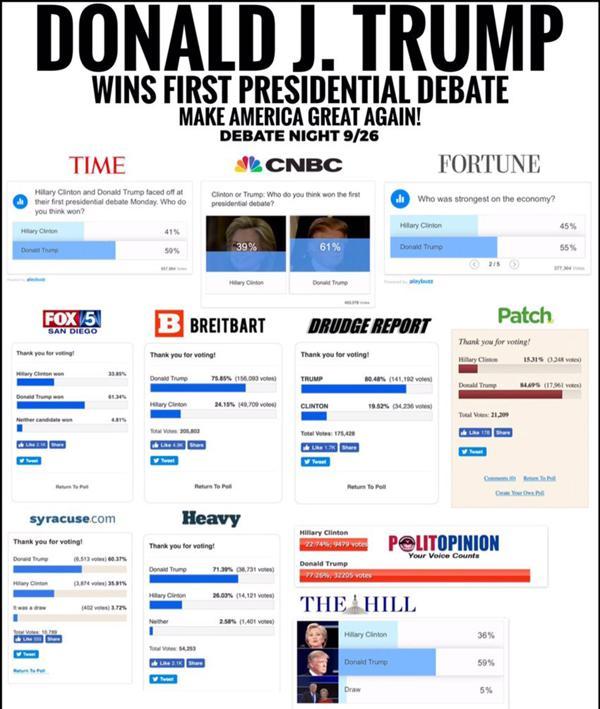 Los resultados de las encuestas online que el magnate difundió en su cuenta de Twitter