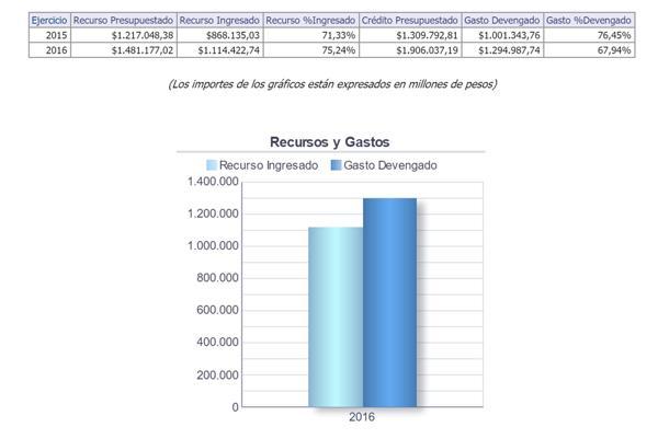 Ejecución Presupuestaria de la Administración Central al 30 de septiembre (Hacienda)