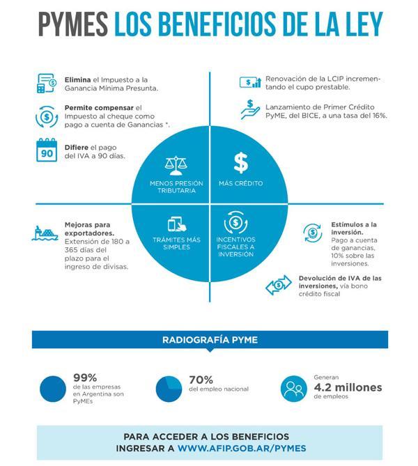 Síntesis de los beneficios para las pymes (Ministerio Producción)