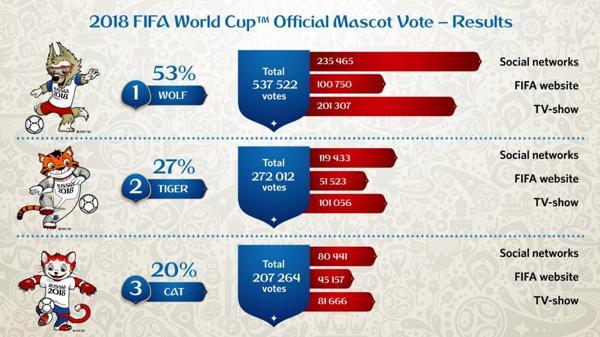 Los resultados finales de la elección de la mascota para la Copa del Mundo 2018