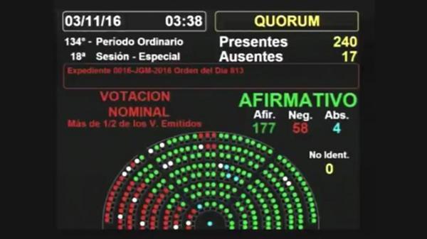 Diputados aprobó el primer presupuesto del macrismo. Pasará al Senado