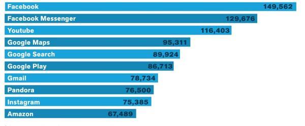 Aplicaciones más populares según usuarios únicos en Estados Unidos. Números expresados en miles de millones (comScore)