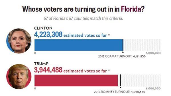 Estados Unidos / Elecciones  Presidenciales . - Página 3 ?op=resize&url=https%3a%2f%2fs3.amazonaws.com%2farc-wordpress-client-uploads%2finfobae-wp%2fwp-content%2fuploads%2f2016%2f11%2f08173026%2fElecciones-eeuu-Florida-SF