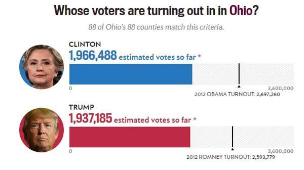 Estados Unidos / Elecciones  Presidenciales . - Página 3 ?op=resize&url=https%3a%2f%2fs3.amazonaws.com%2farc-wordpress-client-uploads%2finfobae-wp%2fwp-content%2fuploads%2f2016%2f11%2f08173027%2fElecciones-eeuu-Ohio-SF