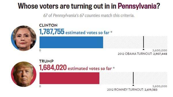 Estados Unidos / Elecciones  Presidenciales . - Página 3 ?op=resize&url=https%3a%2f%2fs3.amazonaws.com%2farc-wordpress-client-uploads%2finfobae-wp%2fwp-content%2fuploads%2f2016%2f11%2f08173029%2fElecciones-eeuu-Pennsylvania-SF