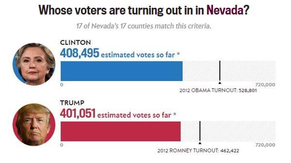 Estados Unidos / Elecciones  Presidenciales . - Página 3 ?op=resize&url=https%3a%2f%2fs3.amazonaws.com%2farc-wordpress-client-uploads%2finfobae-wp%2fwp-content%2fuploads%2f2016%2f11%2f08173227%2fElecciones-eeuu-Nevada-SF