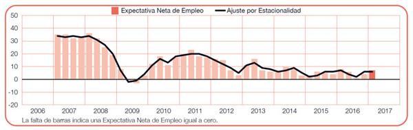 La expectativa neta de empleo se ubicó en los niveles más bajos en 2009. (Manpower)