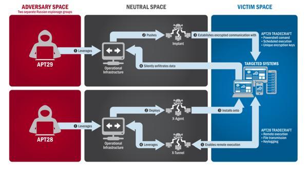 Uno de los gráficos que explican cómo fue la filtración rusa, según el FBI